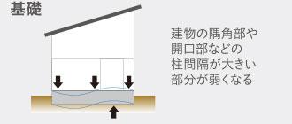 建築基準法の家