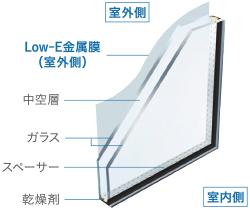 遮熱高断熱Low-E複層ガラス