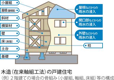 木造の戸建住宅